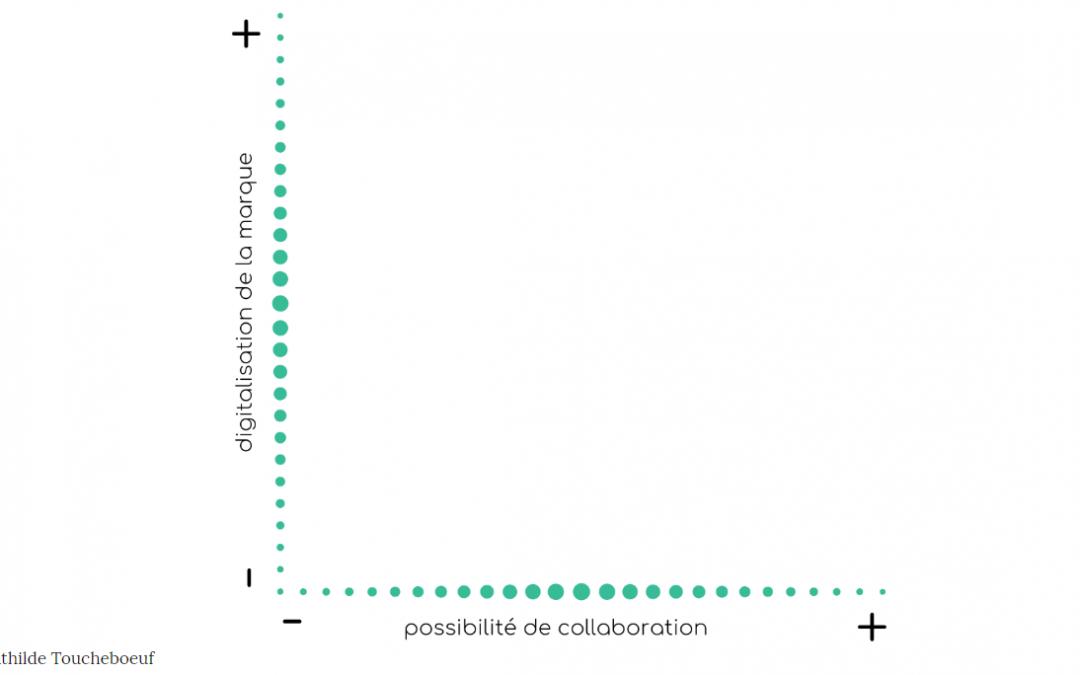 Outil de travail : matrice de l'écosystème digital