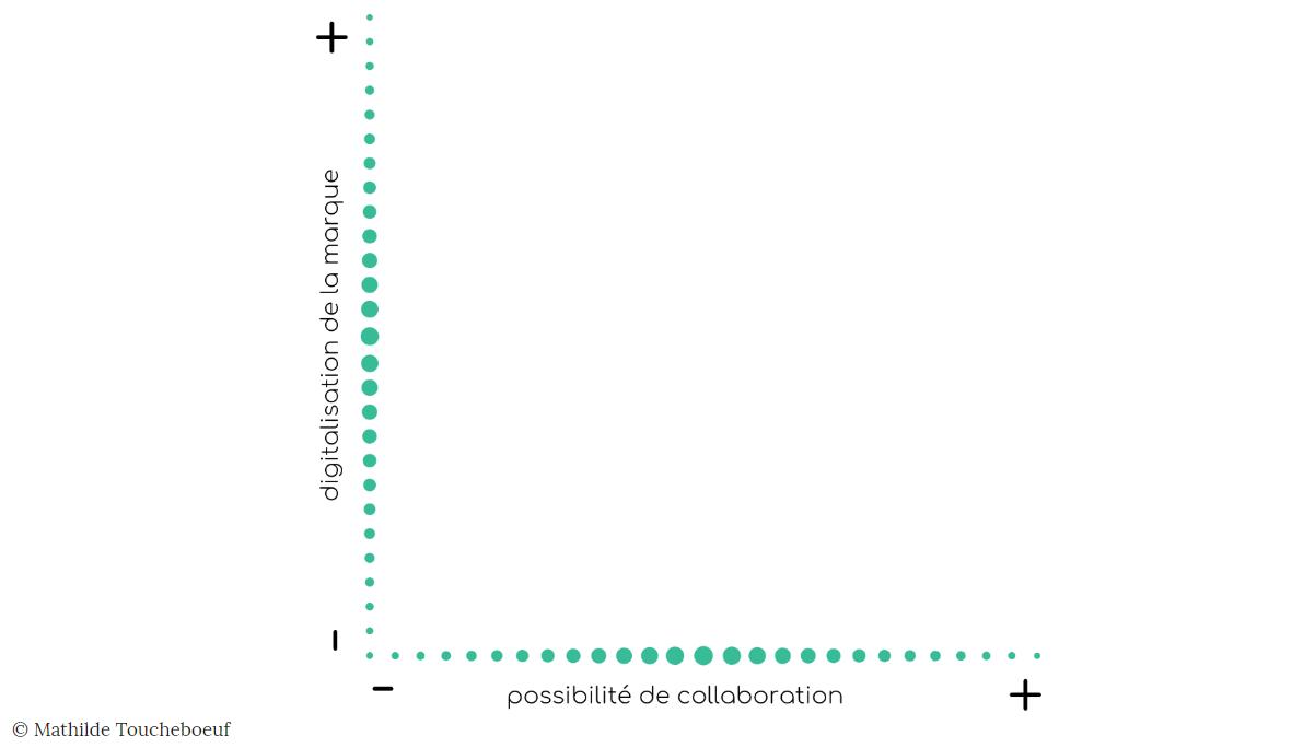 utiliser la matrice pour analyser digitalement un marché