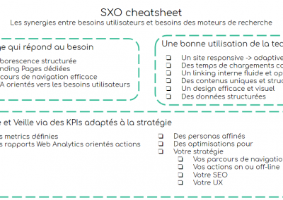 Cheatsheet du Search eXperience Optimization
