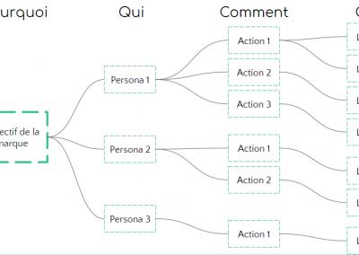Construire un Impact Mapping pour élaborer sa stratégie Webmarketing