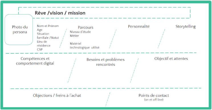 Le canva pour construire des personae Web