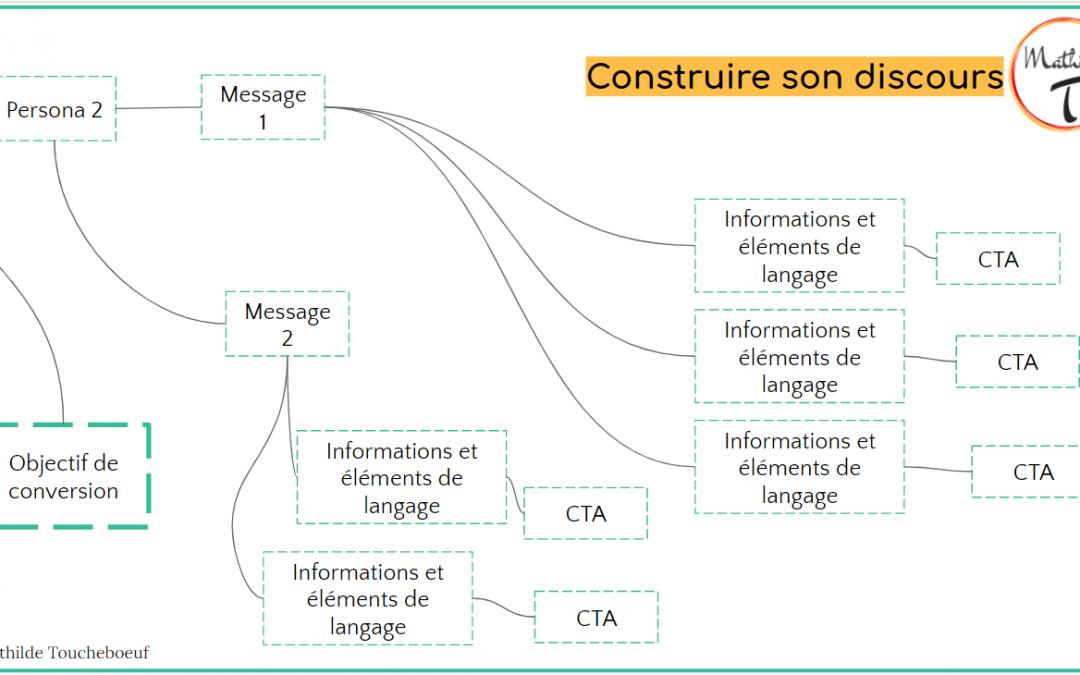 Construire messages et discours Web
