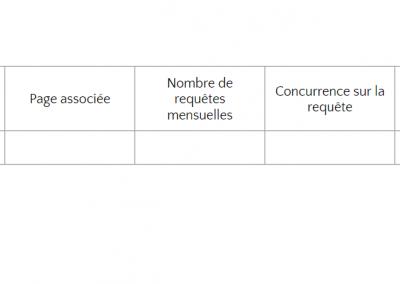 Pourquoi réaliser une analyse sémantique pour votre visibilité Web ?